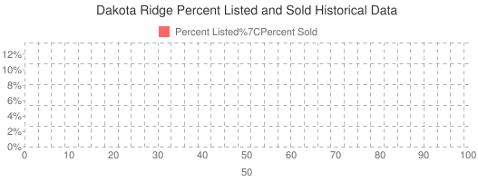 Dakota Ridge Percent Listed and Sold Historical Data